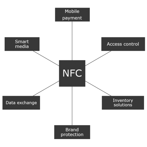 TAGnology NFC Explained Mobile Payment Access Control Inventory Solutions Brand protection Data exchange Smart media